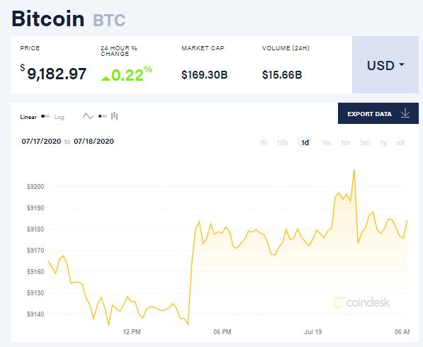 Chỉ số giá bitcoin hôm nay 19/7 (nguồn: CoinDesk)