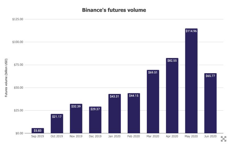 Khối lượng giao dịch hợp đồng tương lai Binance (nguồn: The Block)