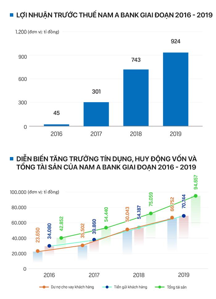 Các ngân hàng ngấp nghé lên sàn chứng khoán - Ảnh 11.