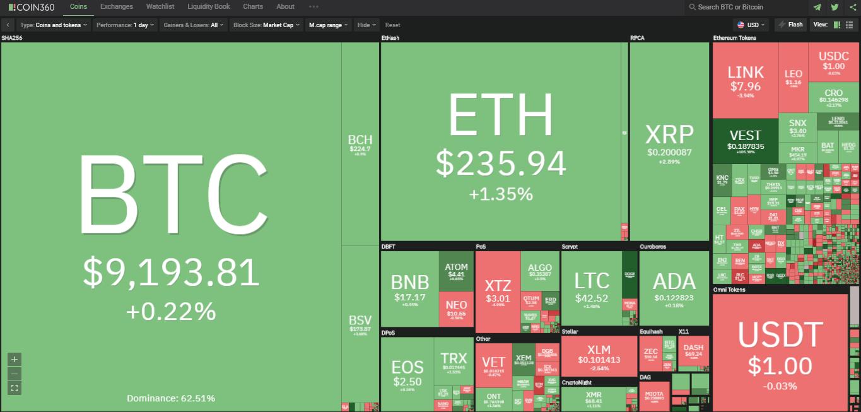 Toàn cảnh thị trường ngày 19/7 (nguồn: Coin360.com)