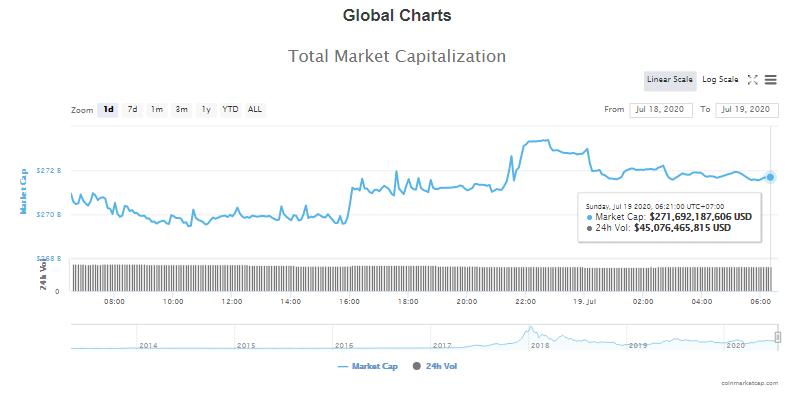 Tổng giá trị thị trường tiền kĩ thuật số và khối lượng giao dịch ngày 19/7 (nguồn: CoinTelegraph)