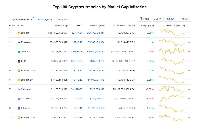 Nhóm 10 đồng tiền hàng đầu theo giá trị thị trường ngày 19/7 (nguồn: CoinMarketCap)