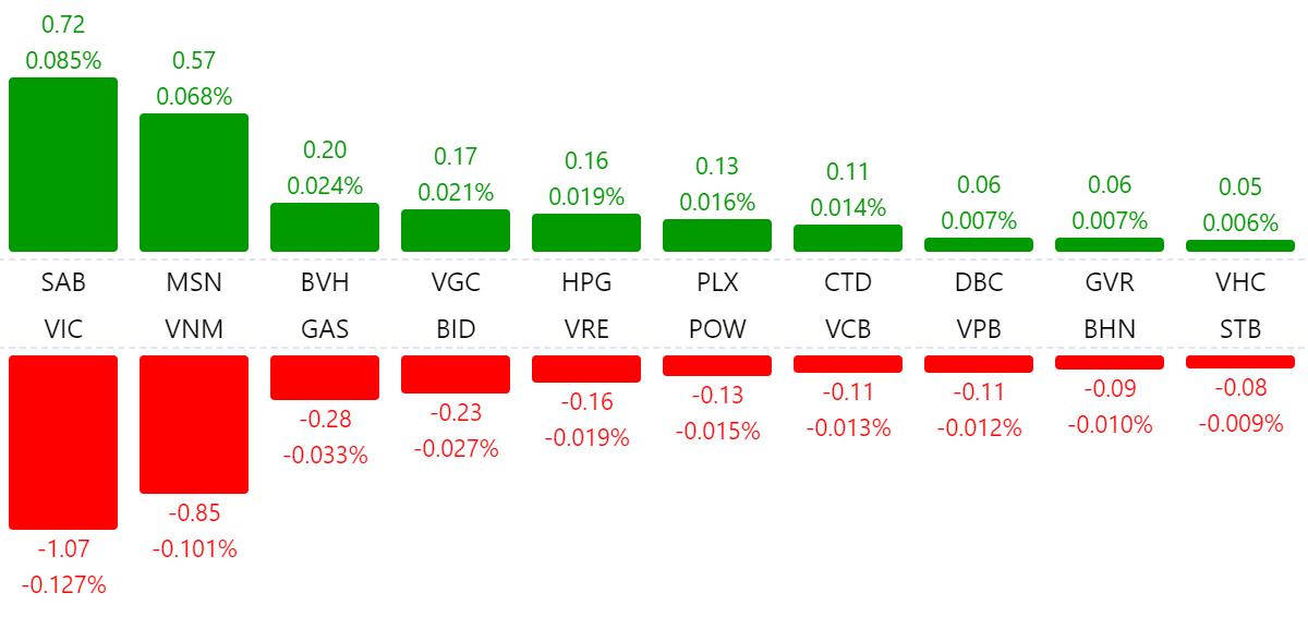 Thị trường chứng khoán 2/7: Cổ phiếu CTD tiếp tục tăng trần phiên VN-Index lình xình dưới tham chiếu - Ảnh 1.