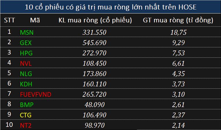 Khối ngoại xả 185 tỉ đồng toàn thị trường phiên điều chỉnh - Ảnh 1.