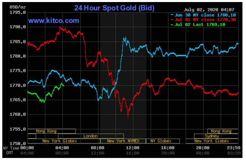 Mặc giá vàng lên xuống sát mức cao nhất lịch sử, thị trường giao dịch vẫn trầm lắng - Ảnh 7.