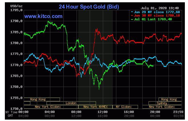 Giá vàng hôm nay 2/7: Giảm nhẹ do cổ phiếu chứng khoán hồi phục trở lại - Ảnh 1.