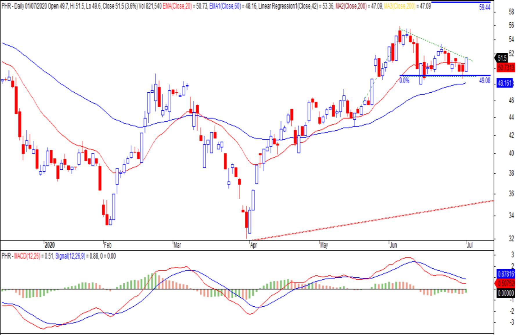 Cổ phiếu tâm điểm ngày 3/7: PHR, CTR, DHC - Ảnh 2.