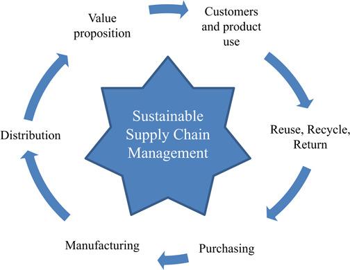Quản lí chuỗi cung ứng bền vững (Sustainable Supply Chain Management - SSCM) là gì? - Ảnh 1.