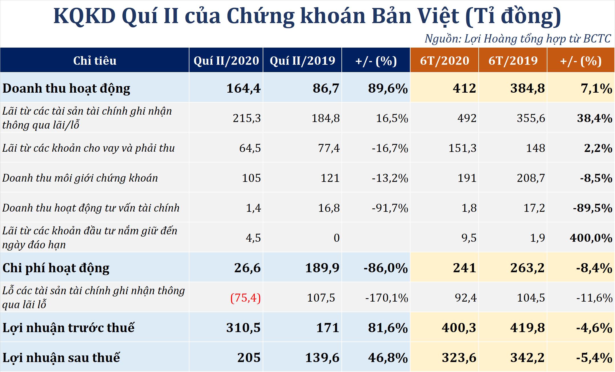 Chứng khoán Bản Việt đối mặt tăng chi giảm thu từ mảng môi giới, cho vay margin giảm nghìn tỉ đồng - Ảnh 1.