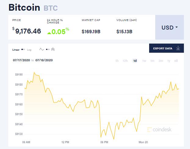 Chỉ số giá bitcoin hôm nay 20/7 (nguồn: CoinDesk)