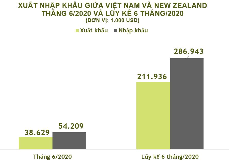 Xuất nhập khẩu Việt Nam và New Zealand tháng 6/2020: - Ảnh 1.