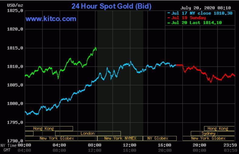 Dự báo giá vàng 21/7: Vàng vẫn tăng, khi nỗi lo sợ COVID-19 gia tăng nhanh? - Ảnh 2.