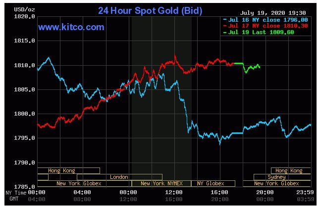 Giá vàng hôm nay 20/7: Vàng thế giới tăng giảm trái chiều trong phiên đầu tuần - Ảnh 1.