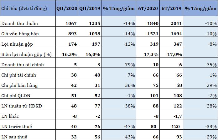 Giãn thời gian giao hàng, lãi sau thuế quí II của TNG giảm 43% - Ảnh 1.