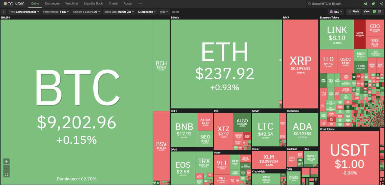 Toàn cảnh thị trường ngày 20/7 (nguồn: Coin360.com)