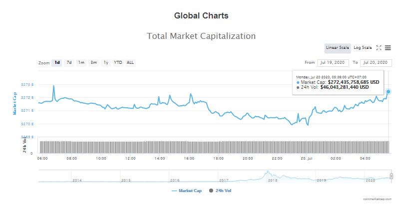 Tổng giá trị thị trường tiền kĩ thuật số và khối lượng giao dịch ngày 20/7 (nguồn: CoinTelegraph)