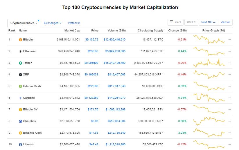 Nhóm 10 đồng tiền hàng đầu theo giá trị thị trường ngày 20/7 (nguồn: CoinMarketCap)
