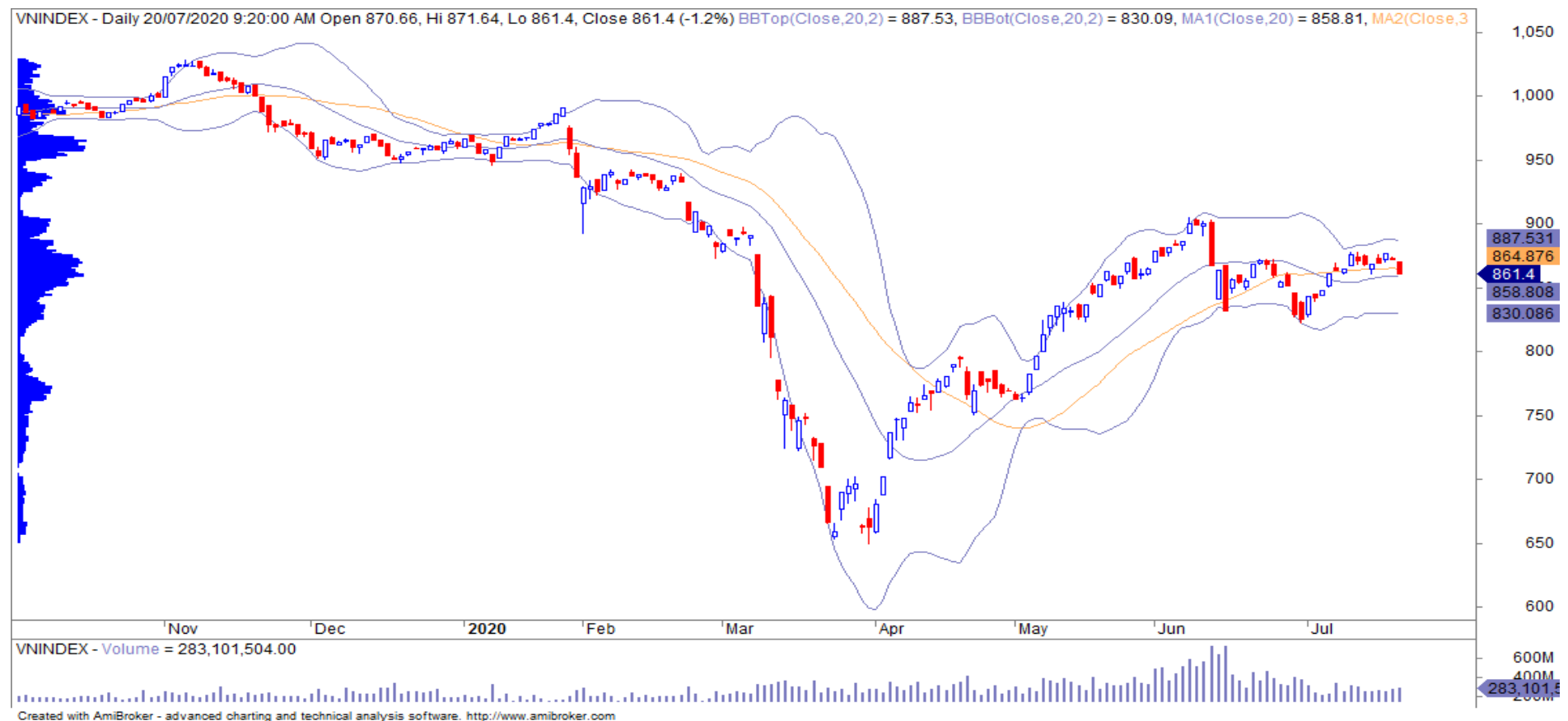 Nhận định thị trường chứng khoán ngày 21/7: Lùi về vùng hỗ trợ 850 - 860 điểm - Ảnh 1.