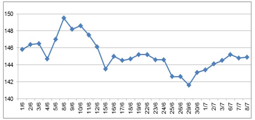 Giá cao su tại các sàn giao dịch chủ chốt có xu hướng tăng trở lại - Ảnh 1.