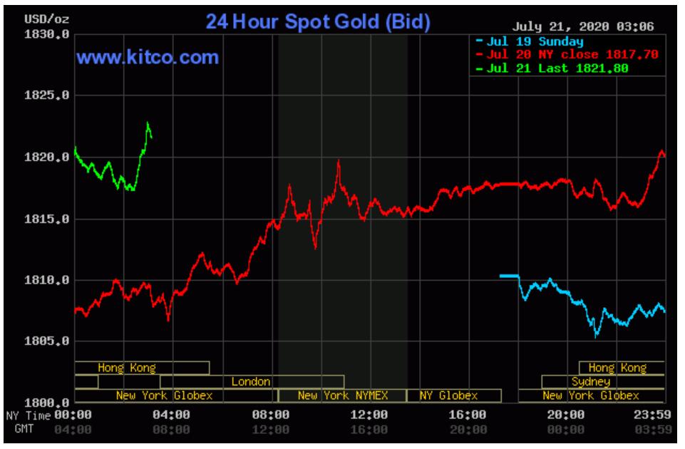 Vừa vượt ngưỡng 51 triệu đồng/lượng, giá vàng SJC lại tiếp tục tăng - Ảnh 3.