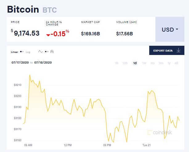 Chỉ số giá bitcoin hôm nay 21/7 (nguồn: CoinDesk)