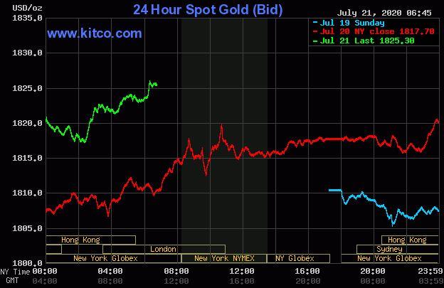 Dự báo giá vàng 22/7: Kì vọng vào các gói kích thích kinh tế, vàng tiếp tục đà tăng? - Ảnh 2.