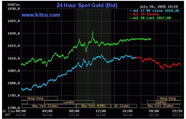 Giá vàng hôm nay 21/7: Vàng tăng đạt mốc 1.817,60 USD/ounce - Ảnh 1.