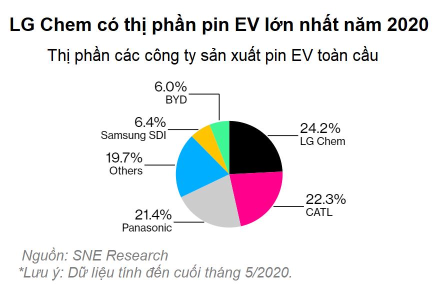 Ăn theo Tesla, công ty con LG trở trành nhà sản xuất pin EV lớn nhất thế giới - Ảnh 3.