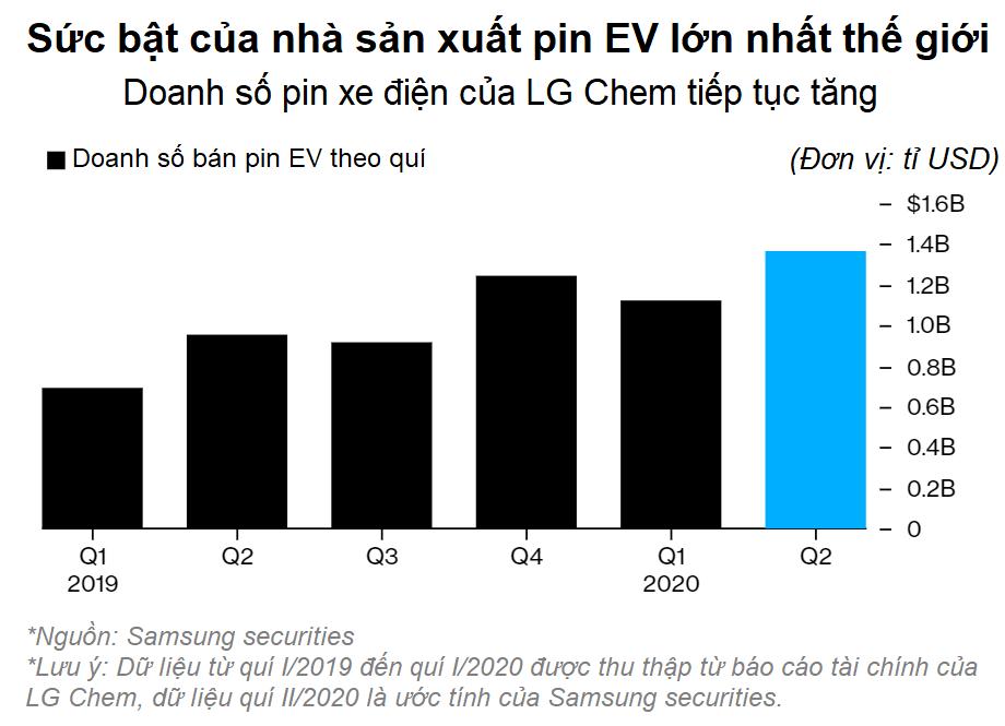Ăn theo Tesla, công ty con LG trở trành nhà sản xuất pin EV lớn nhất thế giới - Ảnh 4.