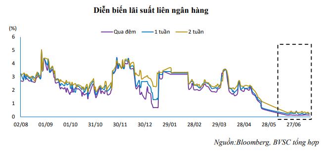 BVSC: Thanh khoản ngân hàng sẽ bớt dư thừa hơn trong hai quí cuối năm - Ảnh 1.