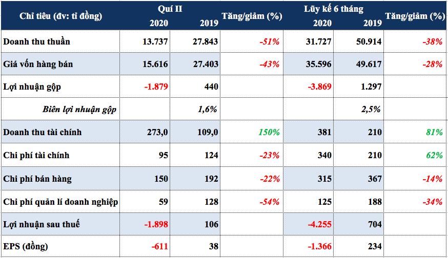 Giá dầu giảm sâu, Bình Sơn tiếp tục lỗ gần 1.900 tỉ quí II - Ảnh 1.