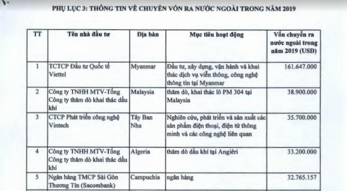 Đầu tư ra nước ngoài: PVN dẫn đầu số dự án, Viettel nhiều dự án hiệu quả cao, Vietnam Airlines thua lỗ - Ảnh 1.