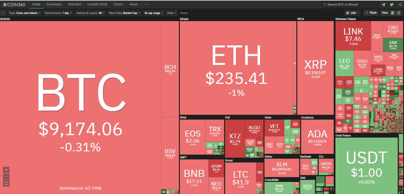 Toàn cảnh thị trường ngày 21/7 (nguồn: Coin360.com)