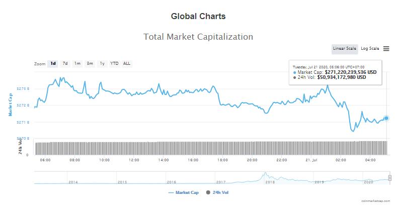 Tổng giá trị thị trường tiền kĩ thuật số và khối lượng giao dịch ngày 21/7 (nguồn: CoinTelegraph)