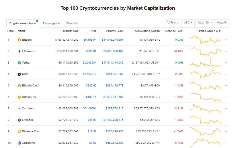 Nhóm 10 đồng tiền hàng đầu theo giá trị thị trường ngày 21/7 (nguồn: CoinMarketCap)
