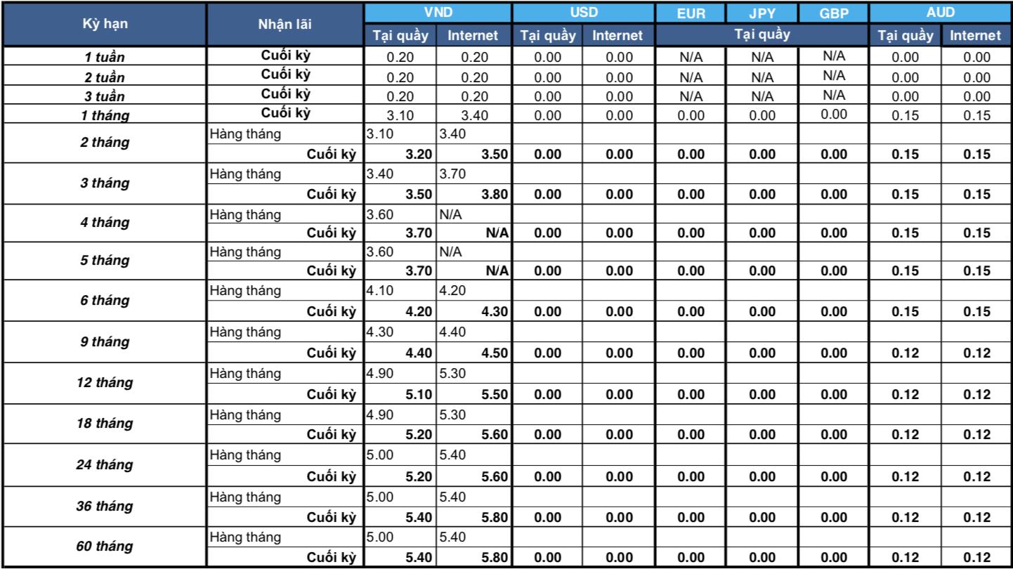 Lãi suất ngân hàng Shinhan Bank tháng 7/2020 mới nhất - Ảnh 1.