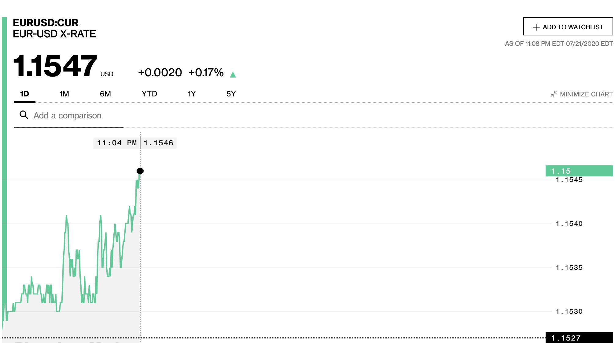 Tỷ giá euro hôm nay 22/7: Đồng loạt tiếp tục tăng tại các ngân hàng - Ảnh 2.