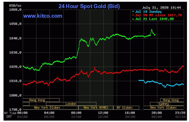 Giá vàng hôm nay 22/7: Vàng tiếp đà tăng trưởng đạt 1.842,80 USD/ounce - Ảnh 1.