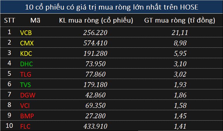 Khối ngoại xả hơn 165 tỉ đồng toàn thị trường, tâm điểm mã VNM - Ảnh 1.