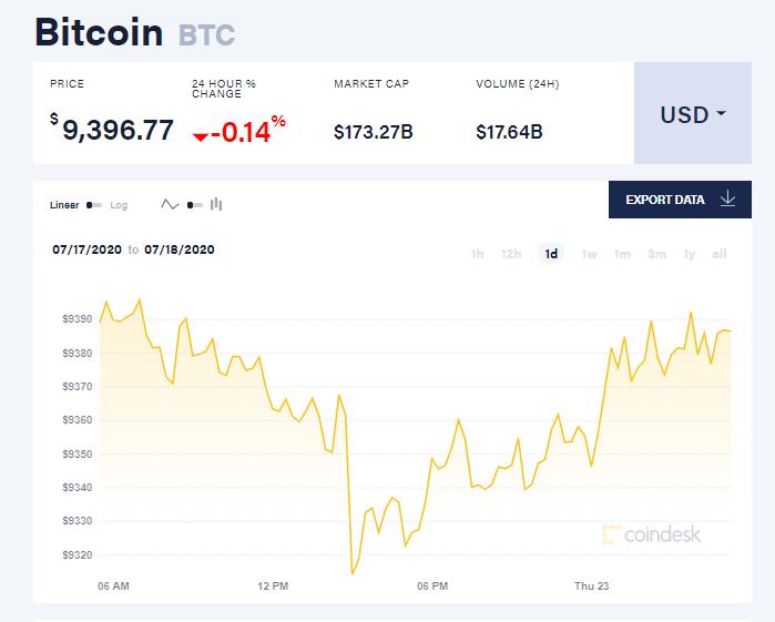 Chỉ số giá bitcoin hôm nay 23/7 (nguồn: CoinDesk)