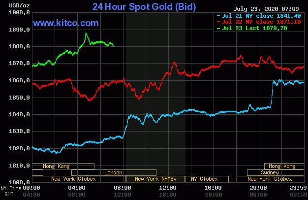 Dự báo giá vàng 24/7: Căng thẳng Mỹ-Trung leo thang, vàng tiếp tục tăng giá? - Ảnh 2.