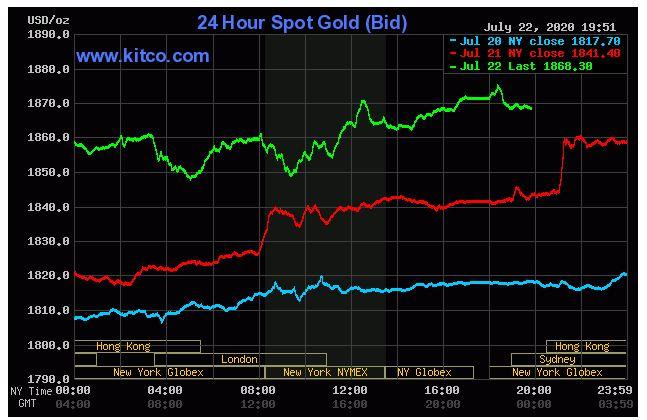 Giá vàng hôm nay 23/7: Vàng thế giới biến động trái chiều, xuống 1.868 USD/ounce - Ảnh 1.