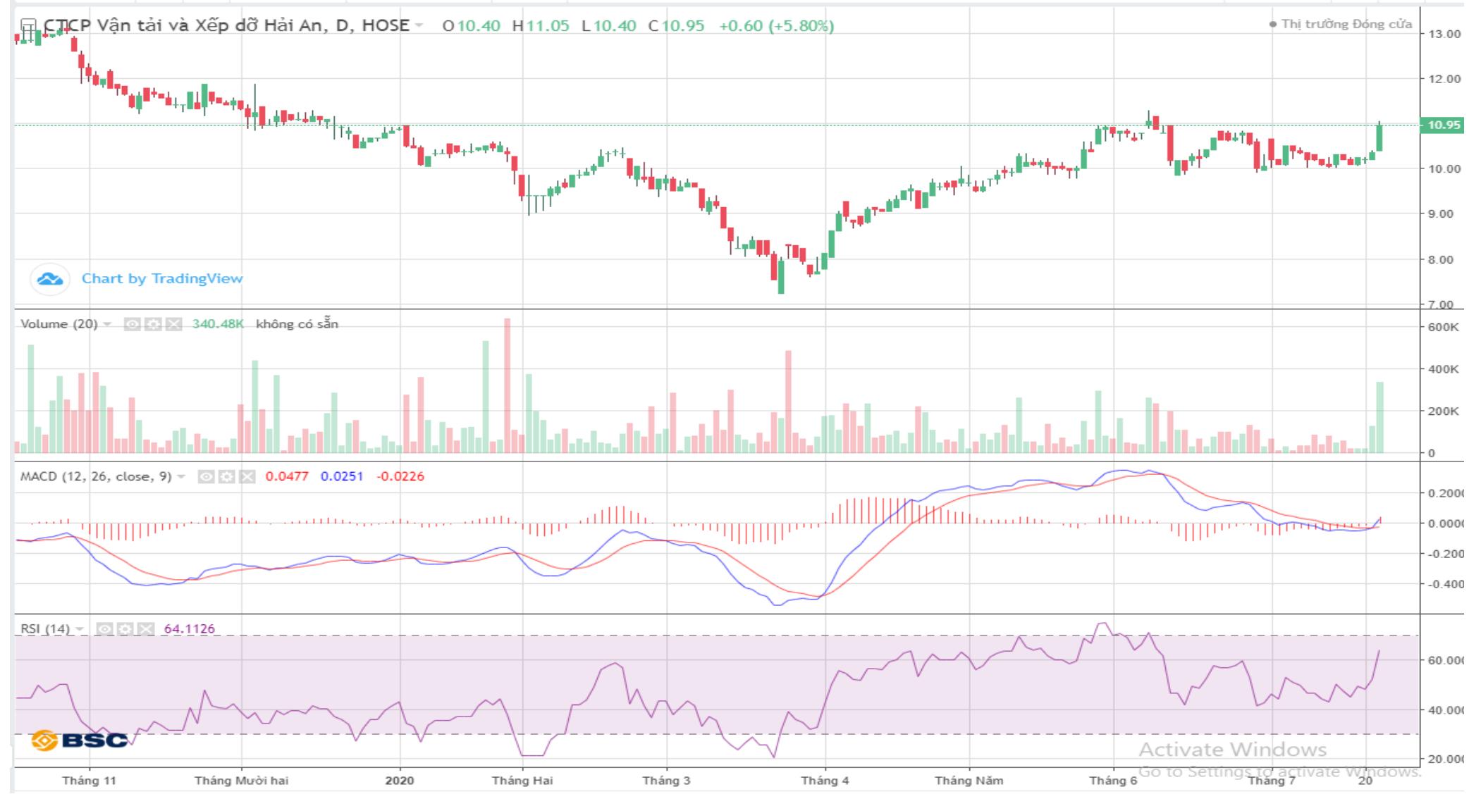 Cổ phiếu tâm điểm ngày 23/7: KBC, STB, VCB, HAH - Ảnh 3.