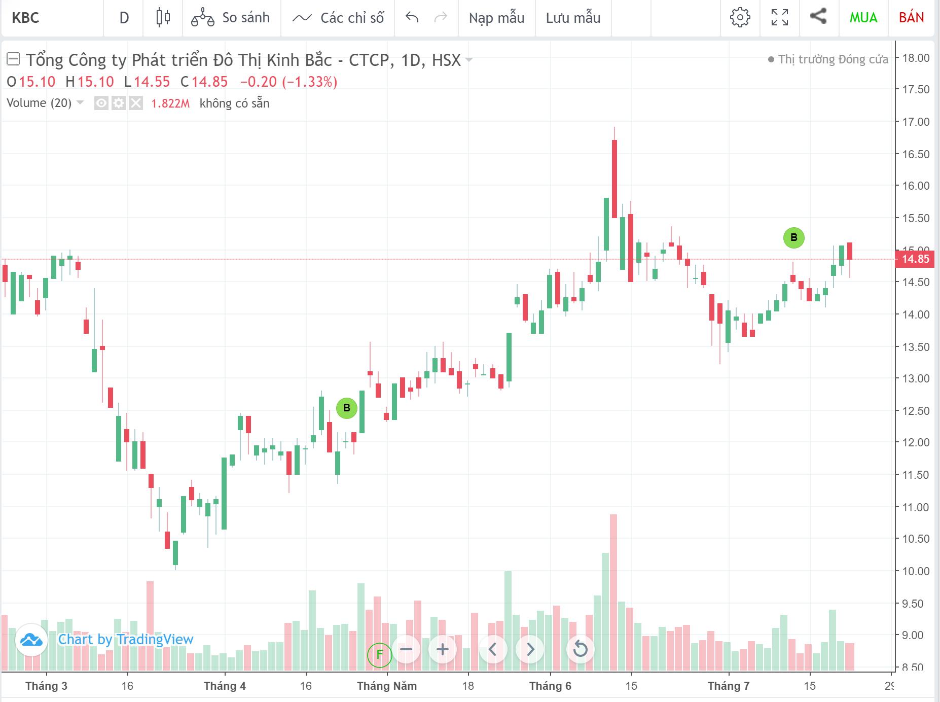 Cổ phiếu tâm điểm ngày 23/7: KBC, STB, VCB, HAH - Ảnh 2.