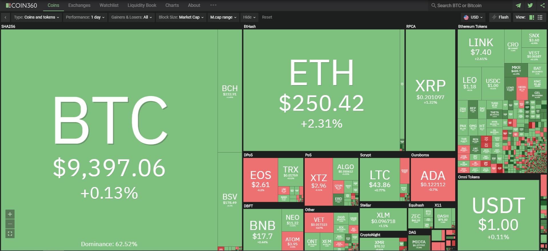 Toàn cảnh thị trường ngày 23/7 (nguồn: Coin360.com)