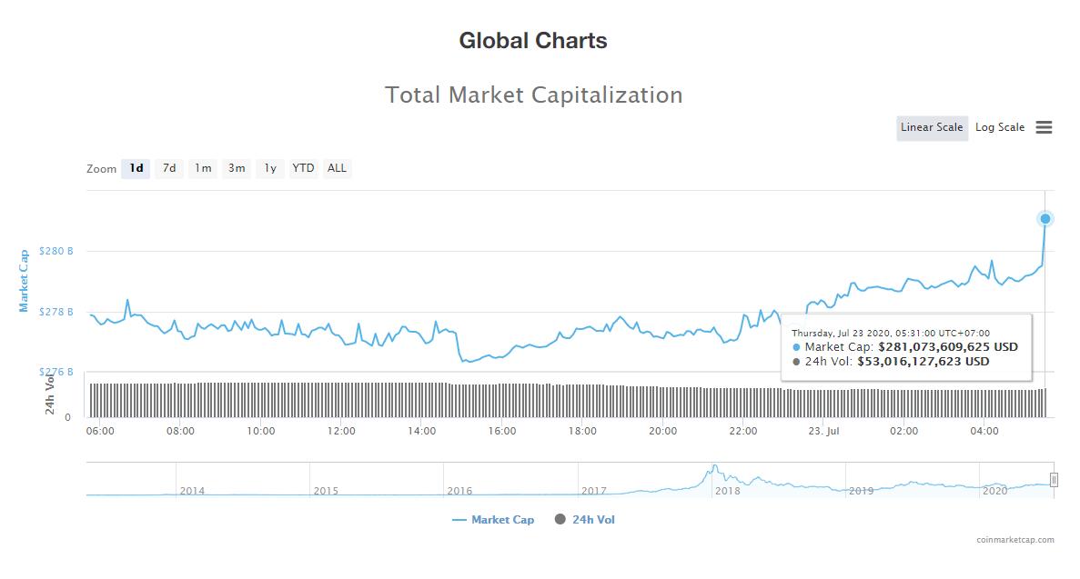 Tổng giá trị thị trường tiền kĩ thuật số và khối lượng giao dịch ngày 23/7 (nguồn: CoinTelegraph)