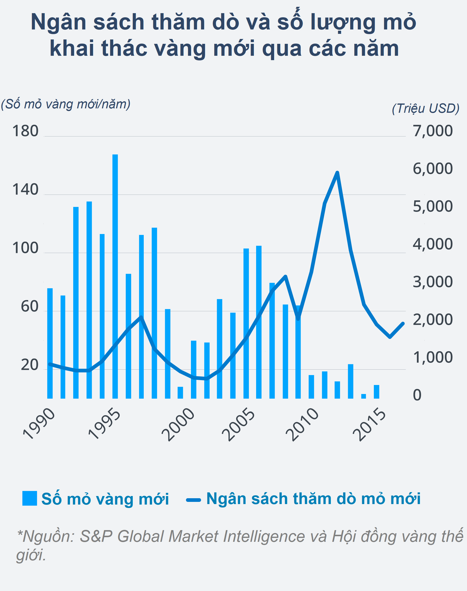 Giá vàng tăng kỉ lục liệu có vực dậy thời hoàn kim ngành khai thác kim loại quí? - Ảnh 2.