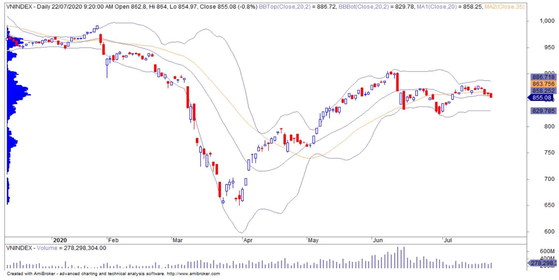 Thị trường chứng khoán 23/7: Bước vào phạm vi khó lường khi vàng tăng giá kỉ lục thu hút giới đầu tư - Ảnh 1.