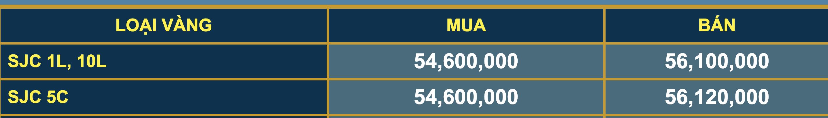 Giá vàng SJC tăng hơn 1 triệu chỉ trong vòng vài tiếng, vượt mốc 56 triệu đông/lượng - Ảnh 1.