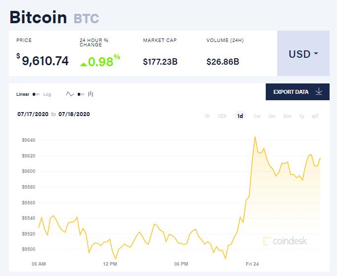 Chỉ số giá bitcoin hôm nay 24/7 (nguồn: CoinDesk)